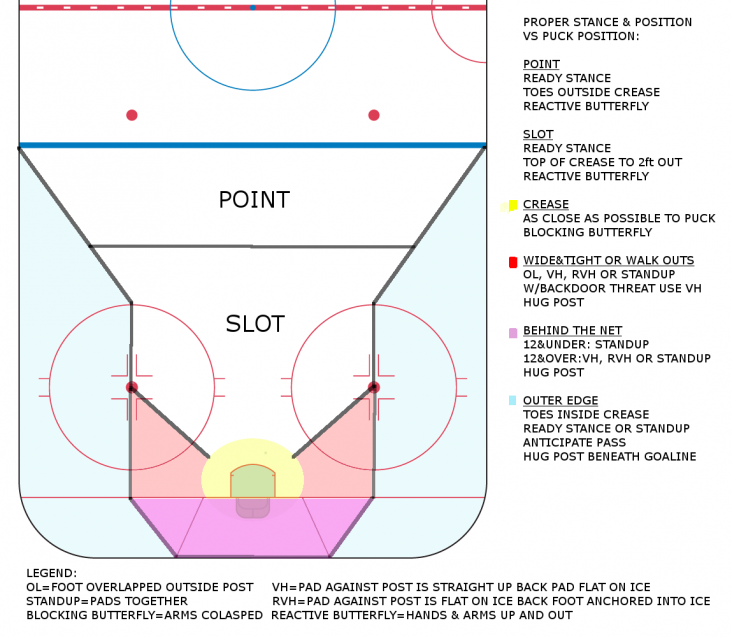 Diagram of Proper Stance vs Puck Position