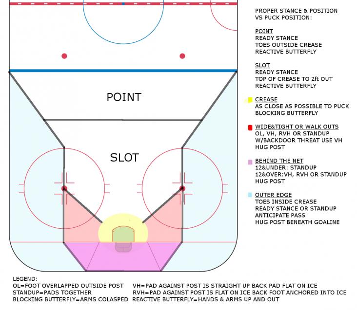 Diagram of Proper Stance vs Puck Position